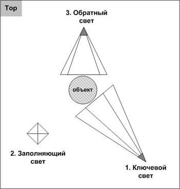 Расположение всех трёх